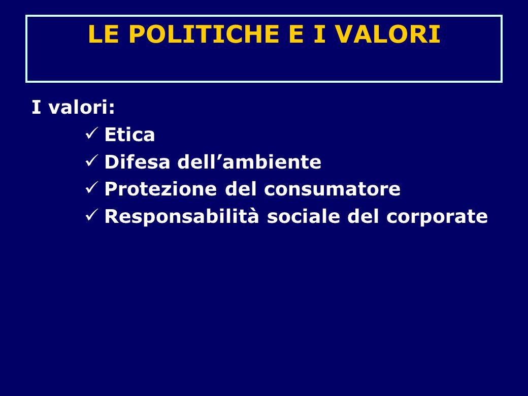 LE POLITICHE E I VALORI I valori: Etica Difesa dell'ambiente Protezione del consumatore Responsabilità sociale del corporate