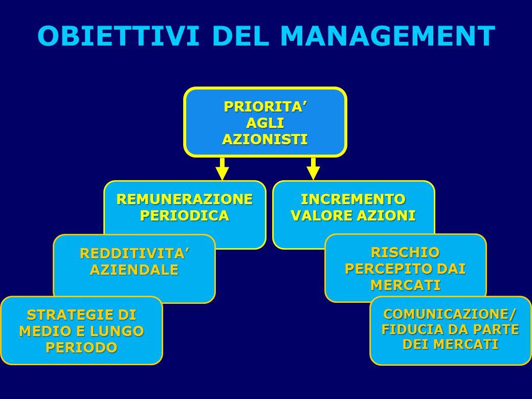 OBIETTIVI DEL MANAGEMENT PRIORITA'AGLIAZIONISTI REMUNERAZIONE PERIODICA INCREMENTO VALORE AZIONI REDDITIVITA'AZIENDALE RISCHIO PERCEPITO DAI MERCATI STRATEGIE DI MEDIO E LUNGO PERIODO COMUNICAZIONE/ FIDUCIA DA PARTE DEI MERCATI