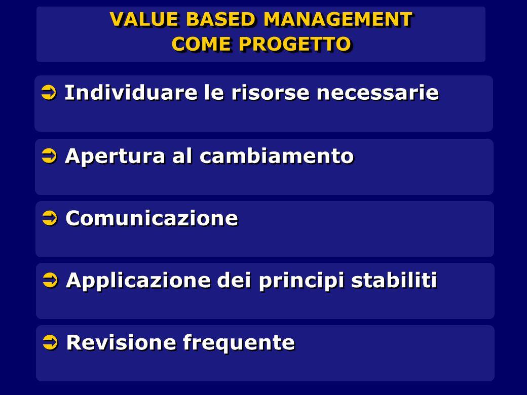 VALUE BASED MANAGEMENT COME PROGETTO VALUE BASED MANAGEMENT COME PROGETTO  Individuare le risorse necessarie  Apertura al cambiamento  Comunicazione  Applicazione dei principi stabiliti  Revisione frequente