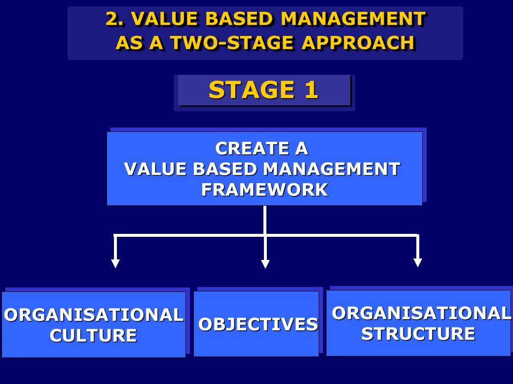 CREATE A VALUE BASED MANAGEMENT FRAMEWORK CREATE A VALUE BASED MANAGEMENT FRAMEWORK OBJECTIVESOBJECTIVES ORGANISATIONALCULTUREORGANISATIONALCULTURE ORGANISATIONAL ORGANISATIONALSTRUCTURE STRUCTURE STAGE 1 2.