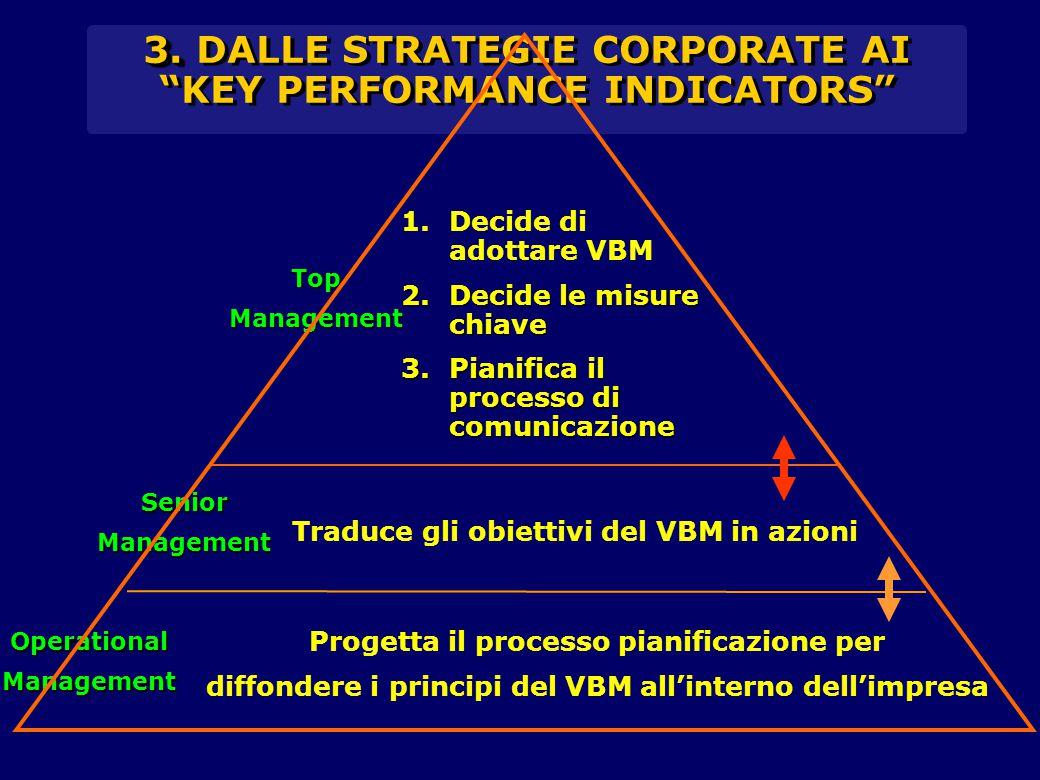 1.Decide di adottare VBM 2.Decide le misure chiave 3.Pianifica il processo di comunicazione Traduce gli obiettivi del VBM in azioni Progetta il processo pianificazione per diffondere i principi del VBM all'interno dell'impresa TopManagement SeniorManagement OperationalManagement 3.