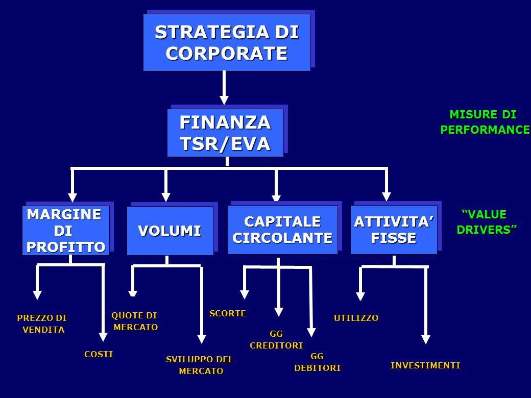 FINANZATSR/EVAFINANZATSR/EVA MARGINEDIPROFITTOMARGINEDIPROFITTOVOLUMIVOLUMI CAPITALECIRCOLANTECAPITALECIRCOLANTEATTIVITA'FISSEATTIVITA'FISSE PREZZO DI VENDITA COSTI QUOTE DI MERCATO SVILUPPO DEL MERCATO SCORTEUTILIZZO INVESTIMENTI GGCREDITORI GGDEBITORI STRATEGIA DI CORPORATE CORPORATE MISURE DI PERFORMANCE VALUEDRIVERS