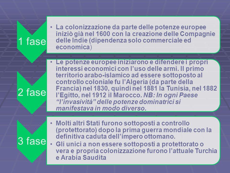 1 fase La colonizzazione da parte delle potenze europee iniziò già nel 1600 con la creazione delle Compagnie delle Indie (dipendenza solo commerciale ed economica) 2 fase Le potenze europee iniziarono e difendere i propri interessi economici con l'uso delle armi.