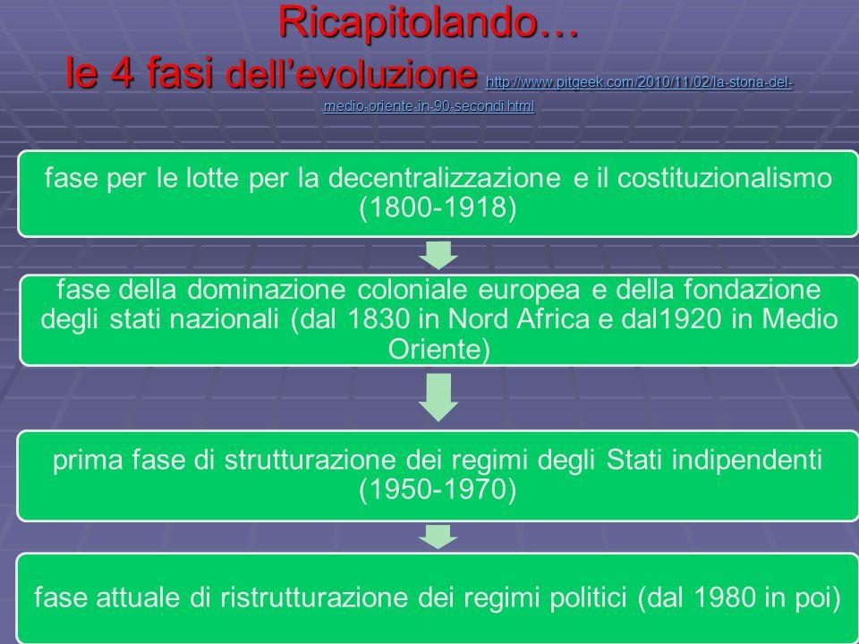 Ricapitolando… le 4 fasi dell'evoluzione http://www.pitgeek.com/2010/11/02/la-storia-del- medio-oriente-in-90-secondi.html http://www.pitgeek.com/2010/11/02/la-storia-del- medio-oriente-in-90-secondi.html http://www.pitgeek.com/2010/11/02/la-storia-del- medio-oriente-in-90-secondi.html fase per le lotte per la decentralizzazione e il costituzionalismo (1800-1918) fase della dominazione coloniale europea e della fondazione degli stati nazionali (dal 1830 in Nord Africa e dal1920 in Medio Oriente) prima fase di strutturazione dei regimi degli Stati indipendenti (1950-1970) fase attuale di ristrutturazione dei regimi politici (dal 1980 in poi)