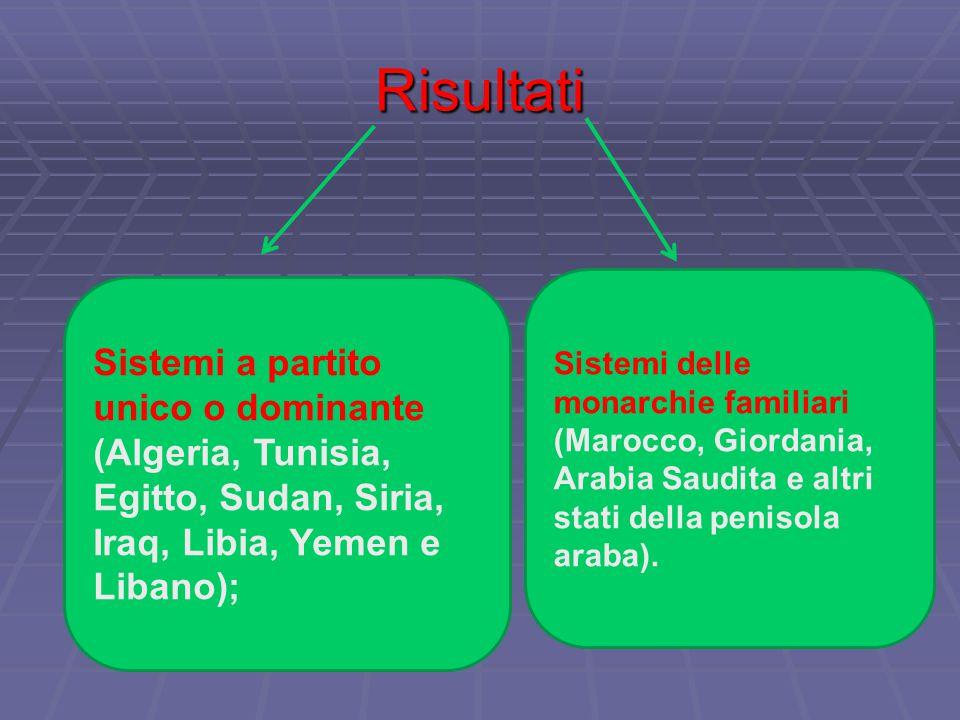 Risultati Sistemi a partito unico o dominante (Algeria, Tunisia, Egitto, Sudan, Siria, Iraq, Libia, Yemen e Libano); Sistemi delle monarchie familiari (Marocco, Giordania, Arabia Saudita e altri stati della penisola araba).
