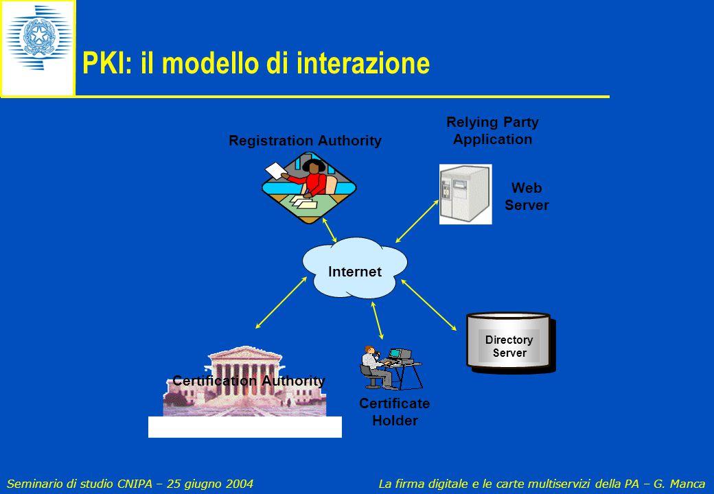 Seminario di studio CNIPA – 25 giugno 2004 La firma digitale e le carte multiservizi della PA – G. Manca PKI: il modello di interazione Certificate Ho