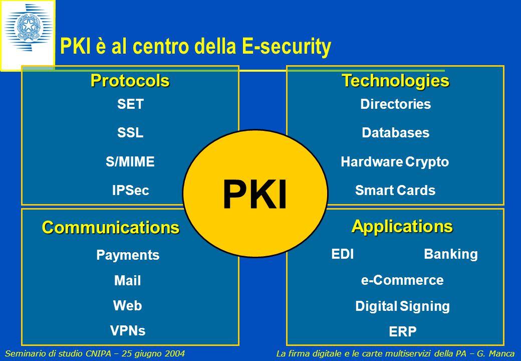 Seminario di studio CNIPA – 25 giugno 2004 La firma digitale e le carte multiservizi della PA – G. Manca Payments Mail Web VPNsCommunications PKI è al