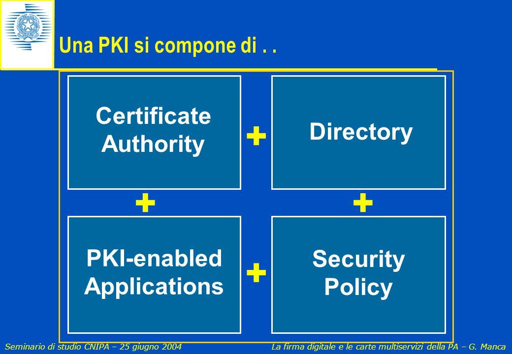 Seminario di studio CNIPA – 25 giugno 2004 La firma digitale e le carte multiservizi della PA – G. Manca Certificate Authority Directory PKI-enabled A