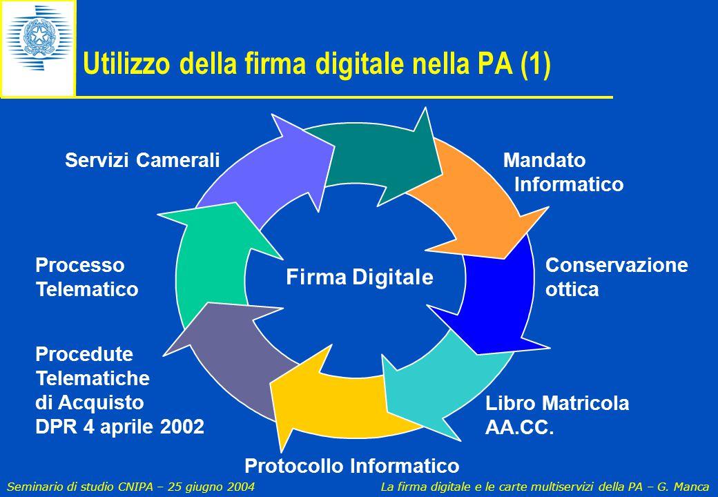Seminario di studio CNIPA – 25 giugno 2004 La firma digitale e le carte multiservizi della PA – G. Manca Utilizzo della firma digitale nella PA (1) Fi