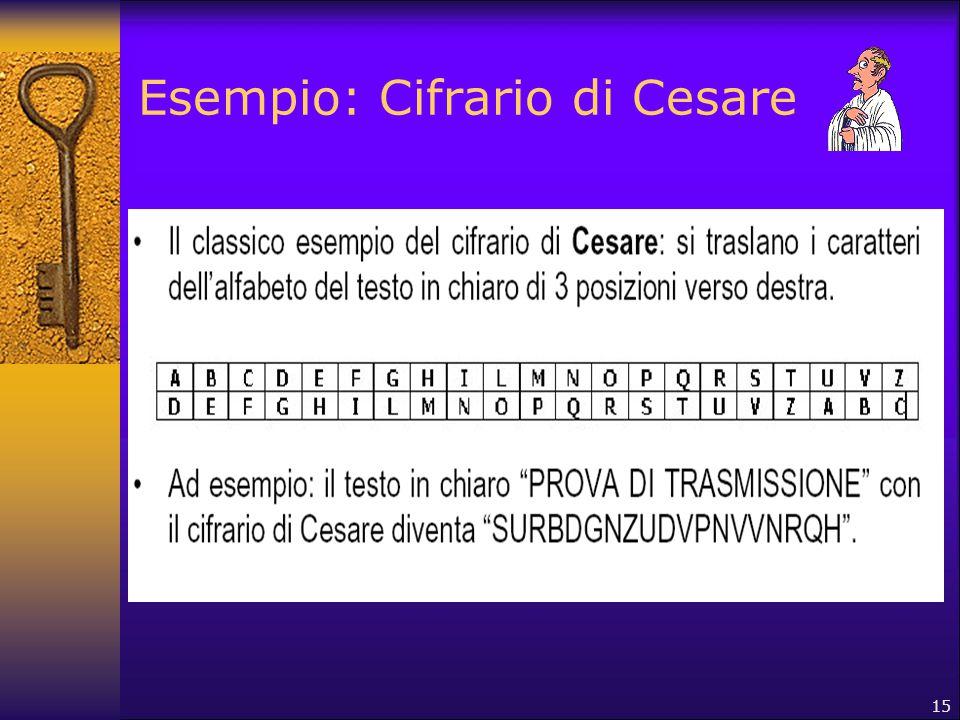 15 Esempio: Cifrario di Cesare