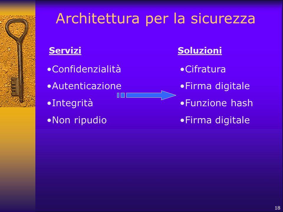 18 Architettura per la sicurezza Confidenzialità Autenticazione Integrità Non ripudio Cifratura Firma digitale Funzione hash Firma digitale ServiziSol