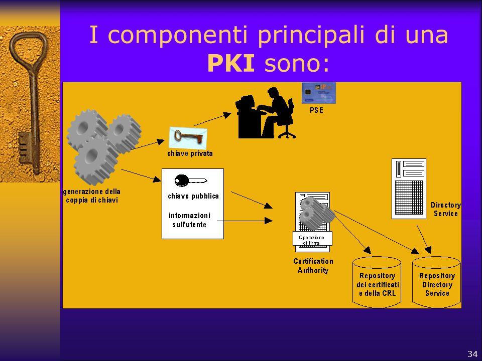 34 I componenti principali di una PKI sono:  Registration Authority: entità delegata dalla CA a verificare l'identità dei soggetti richiedenti ma non