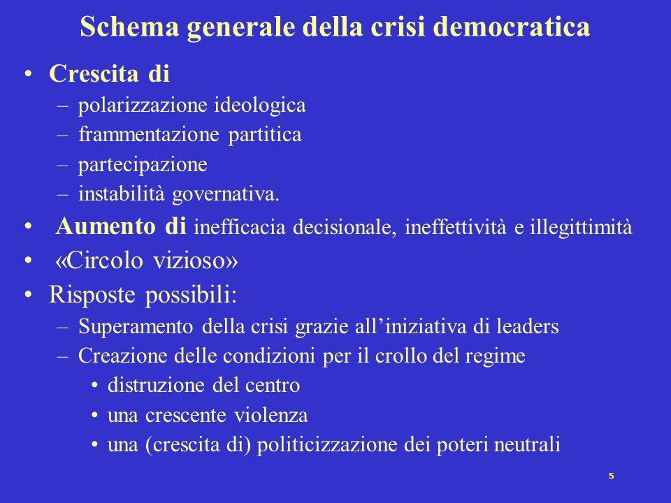 5 Schema generale della crisi democratica Crescita di –polarizzazione ideologica –frammentazione partitica –partecipazione –instabilità governativa.
