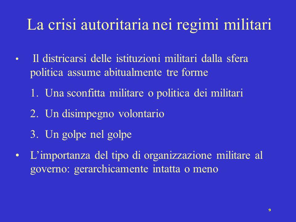 20 Gli esiti del consolidamento democratico Persistenza stabile Persistenza instabile Crisi