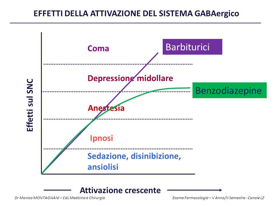Effetti sul SNC Attivazione crescente Depressione midollare Anestesia Ipnosi Sedazione, disinibizione, ansiolisi Coma Barbiturici Benzodiazepine EFFET
