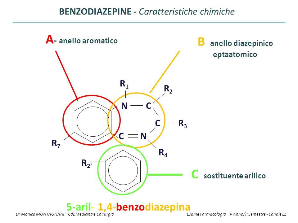 BENZODIAZEPINE - Caratteristiche chimiche A - anello aromatico B - anello diazepinico eptaatomico C - sostituente arilico C N N C C R 2' R7R7 R1R1 R2R
