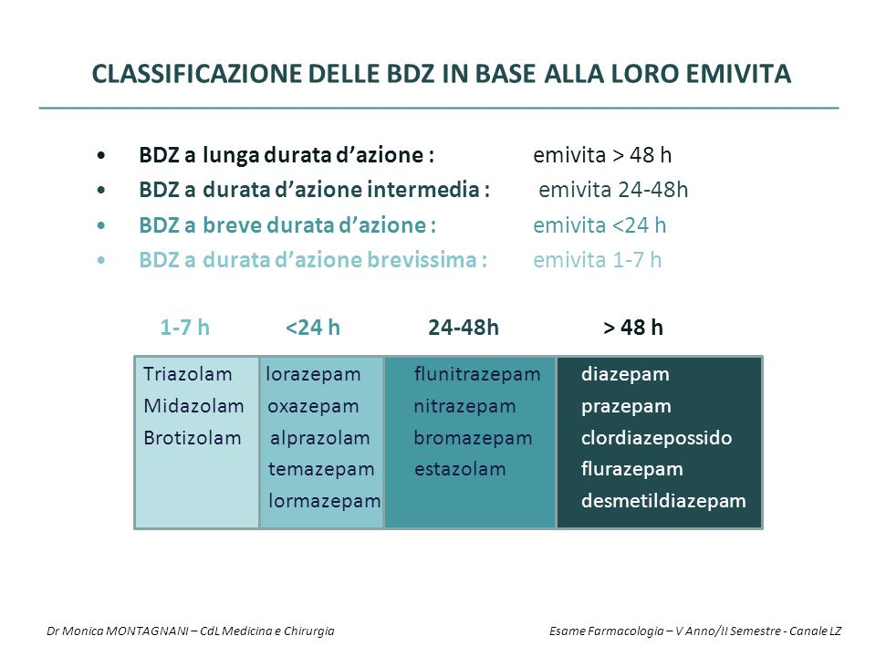 CLASSIFICAZIONE DELLE BDZ IN BASE ALLA LORO EMIVITA BDZ a lunga durata d'azione : emivita > 48 h BDZ a durata d'azione intermedia : emivita 24-48h BDZ