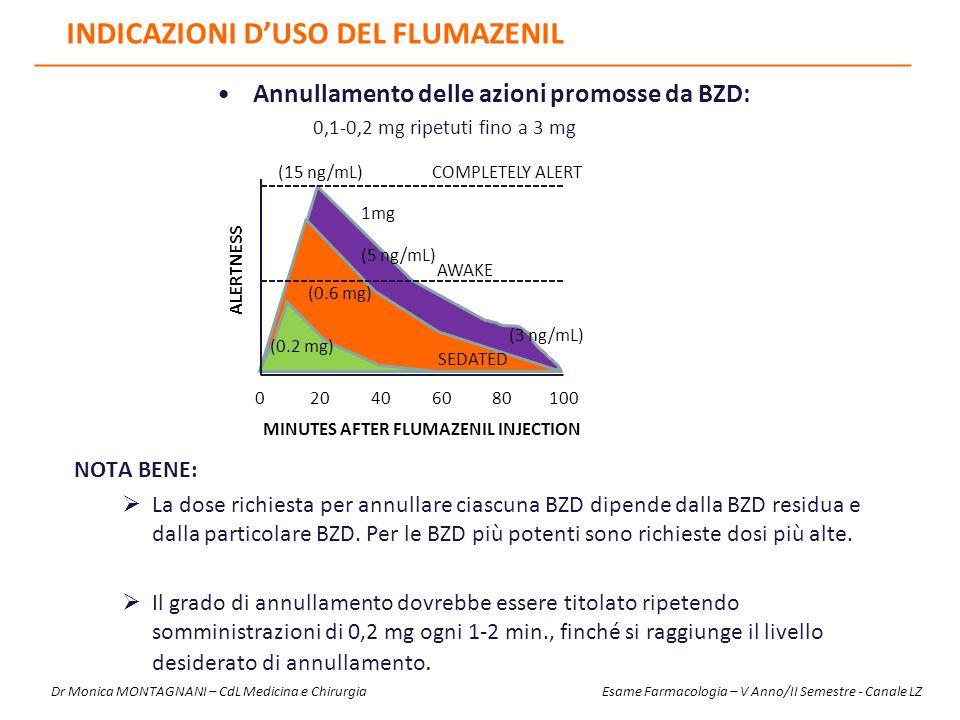 INDICAZIONI D'USO DEL FLUMAZENIL Annullamento delle azioni promosse da BZD: 0,1-0,2 mg ripetuti fino a 3 mg NOTA BENE:  La dose richiesta per annulla