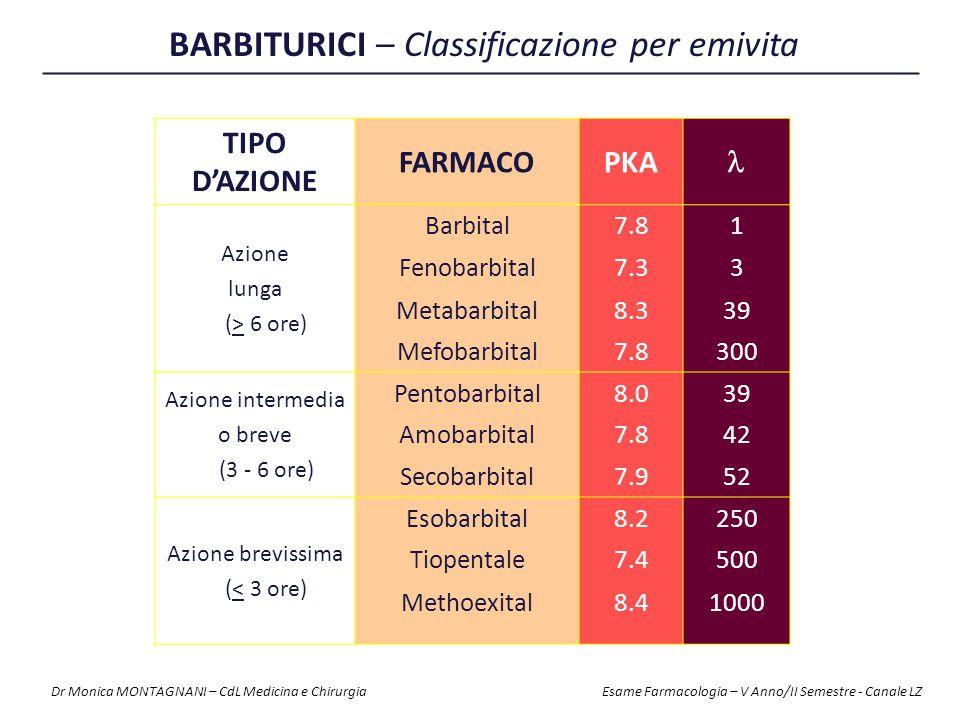TIPO D'AZIONE FARMACOPKA Azione lunga (> 6 ore) Barbital7.81 Fenobarbital7.33 Metabarbital8.339 Mefobarbital7.8300 Azione intermedia o breve (3 - 6 or