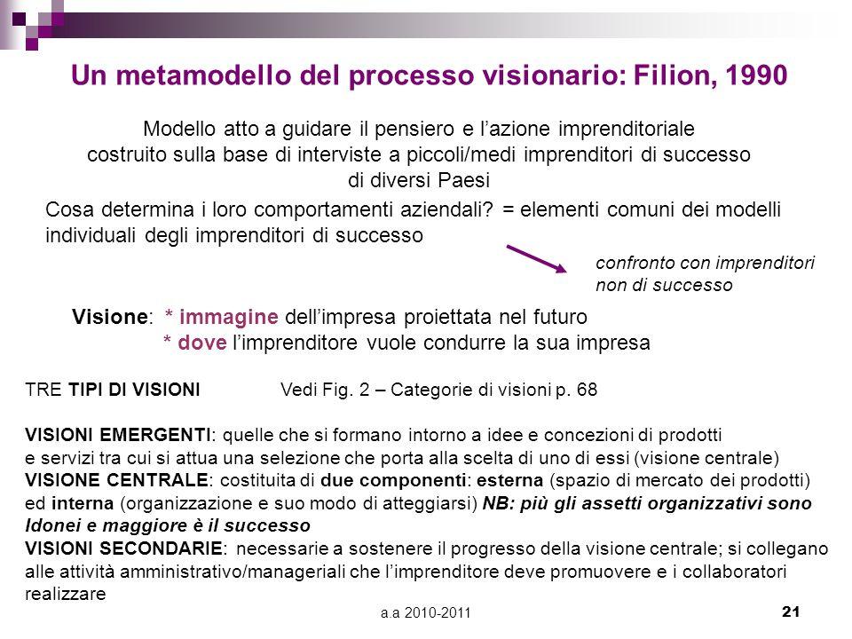 a.a 2010-201121 Un metamodello del processo visionario: Filion, 1990 Modello atto a guidare il pensiero e l'azione imprenditoriale costruito sulla bas