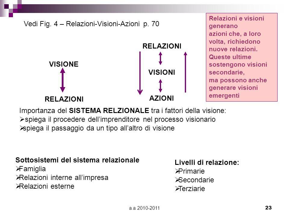 a.a 2010-201123 VISIONE RELAZIONI VISIONI AZIONI Vedi Fig. 4 – Relazioni-Visioni-Azioni p. 70 Importanza del SISTEMA RELZIONALE tra i fattori della vi