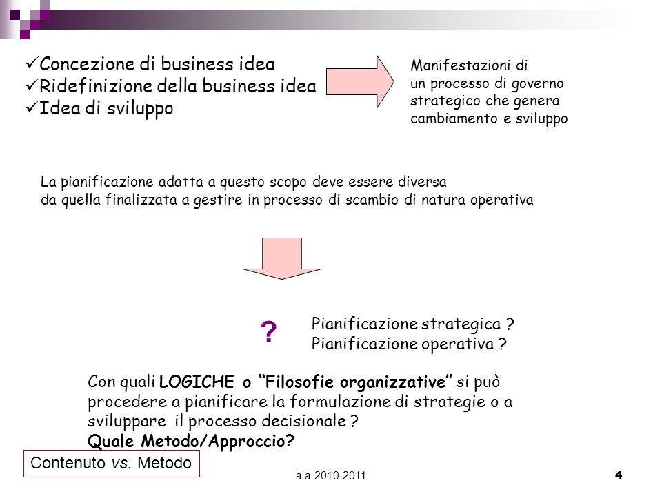 a.a 2010-20114 Concezione di business idea Ridefinizione della business idea Idea di sviluppo Manifestazioni di un processo di governo strategico che