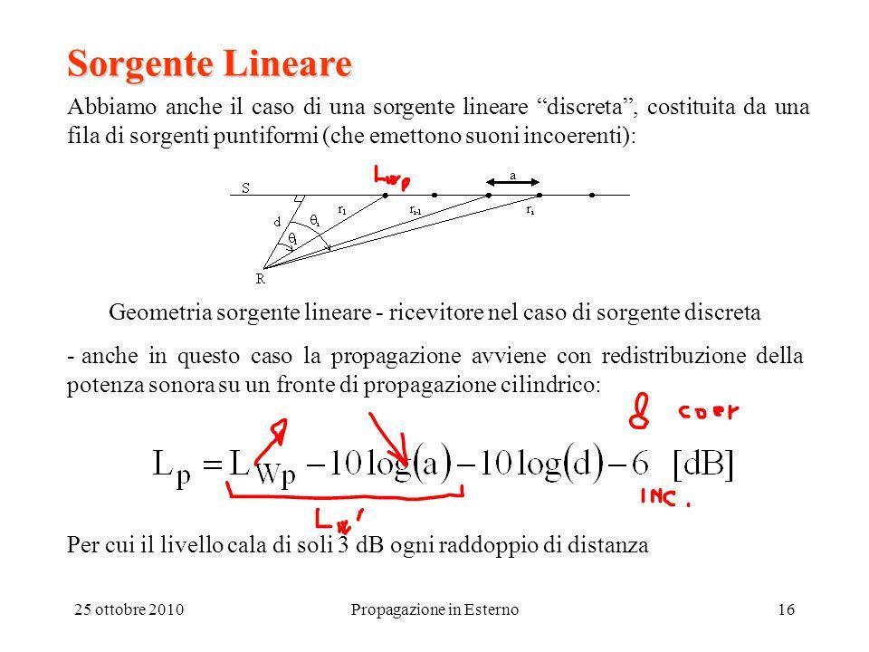 """25 ottobre 2010Propagazione in Esterno16 Sorgente Lineare Abbiamo anche il caso di una sorgente lineare """"discreta"""", costituita da una fila di sorgenti"""