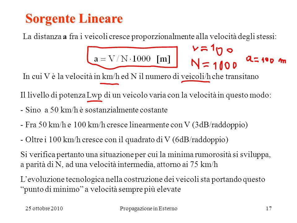25 ottobre 2010Propagazione in Esterno17 Sorgente Lineare La distanza a fra i veicoli cresce proporzionalmente alla velocità degli stessi: In cui V è la velocità in km/h ed N il numero di veicoli/h che transitano Il livello di potenza Lwp di un veicolo varia con la velocità in questo modo: - Sino a 50 km/h è sostanzialmente costante - Fra 50 km/h e 100 km/h cresce linearmente con V (3dB/raddoppio) - Oltre i 100 km/h cresce con il quadrato di V (6dB/raddoppio) Si verifica pertanto una situazione per cui la minima rumorosità si sviluppa, a parità di N, ad una velocità intermedia, attorno ai 75 km/h L'evoluzione tecnologica nella costruzione dei veicoli sta portando questo punto di minimo a velocità sempre più elevate