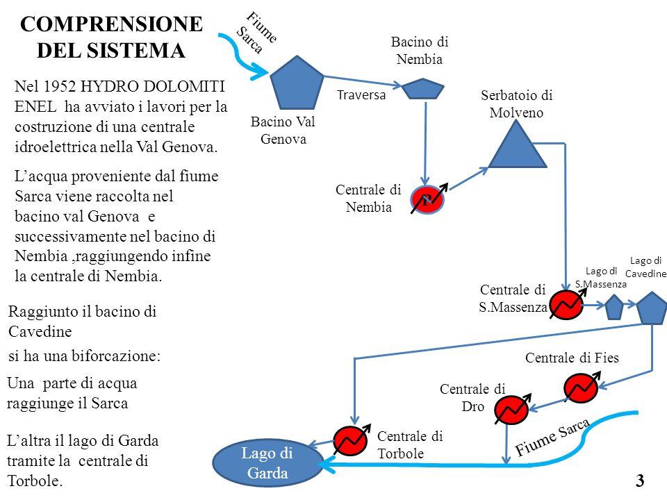 COMPRENSIONE DEL SISTEMA Raggiunto il bacino di Cavedine si ha una biforcazione: Lago di Garda Fiume Sarca 3 Nel 1952 HYDRO DOLOMITI ENEL ha avviato i