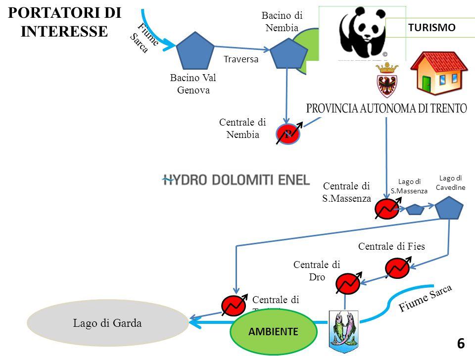 Bacino Val Genova Bacino di Nembia Traversa Centrale di Nembia Serbatoio di Molveno Fiume Sarca Centrale di S.Massenza P Centrale di Fies Centrale di