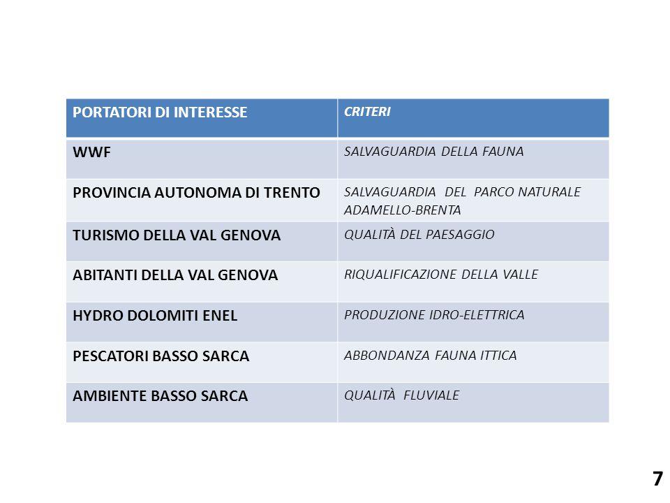 7 PORTATORI DI INTERESSE CRITERI WWF SALVAGUARDIA DELLA FAUNA PROVINCIA AUTONOMA DI TRENTO SALVAGUARDIA DEL PARCO NATURALE ADAMELLO-BRENTA TURISMO DELLA VAL GENOVA QUALITÀ DEL PAESAGGIO ABITANTI DELLA VAL GENOVA RIQUALIFICAZIONE DELLA VALLE HYDRO DOLOMITI ENEL PRODUZIONE IDRO-ELETTRICA PESCATORI BASSO SARCA ABBONDANZA FAUNA ITTICA AMBIENTE BASSO SARCA QUALITÀ FLUVIALE