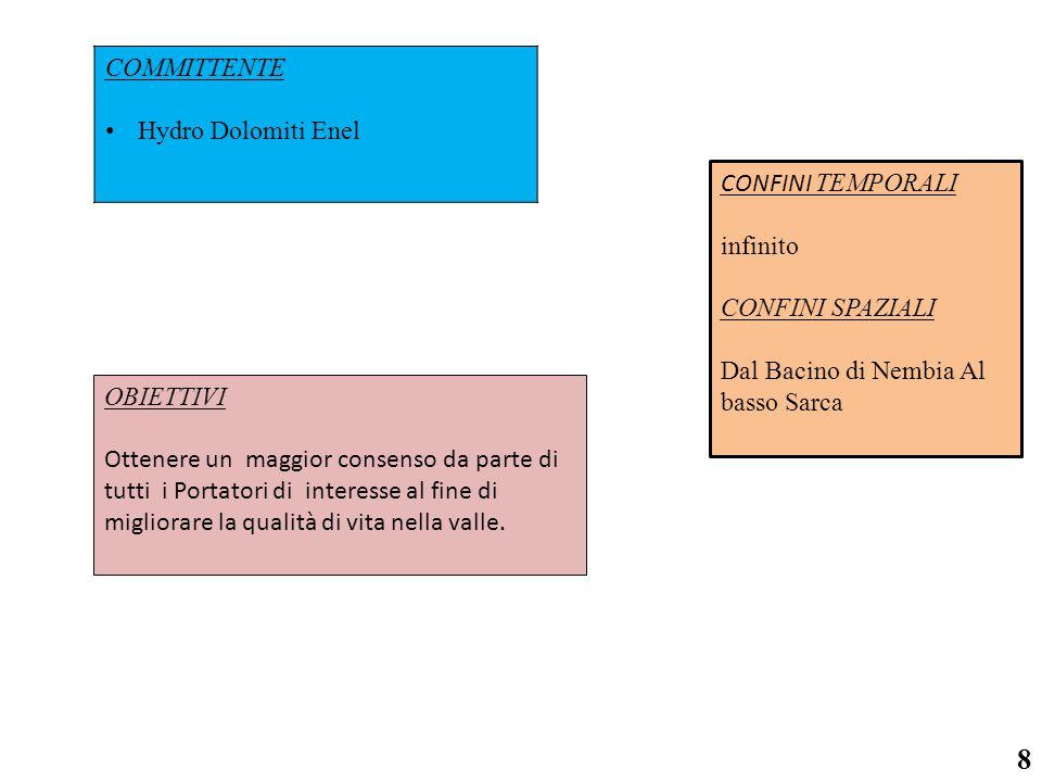 COMMITTENTE Hydro Dolomiti Enel CONFINI TEMPORALI infinito CONFINI SPAZIALI Dal Bacino di Nembia Al basso Sarca 8 OBIETTIVI Ottenere un maggior consenso da parte di tutti i Portatori di interesse al fine di migliorare la qualità di vita nella valle.