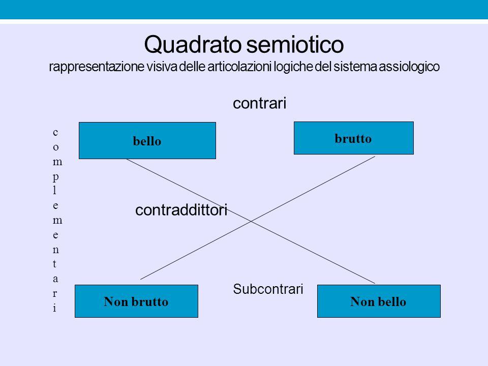 Quadrato semiotico rappresentazione visiva delle articolazioni logiche del sistema assiologico contrari contraddittori Subcontrari bello brutto Non br