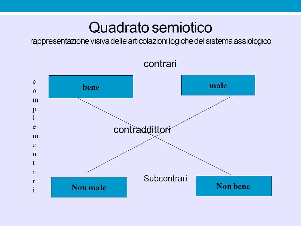 Quadrato semiotico rappresentazione visiva delle articolazioni logiche del sistema assiologico contrari contraddittori Subcontrari bene male Non male