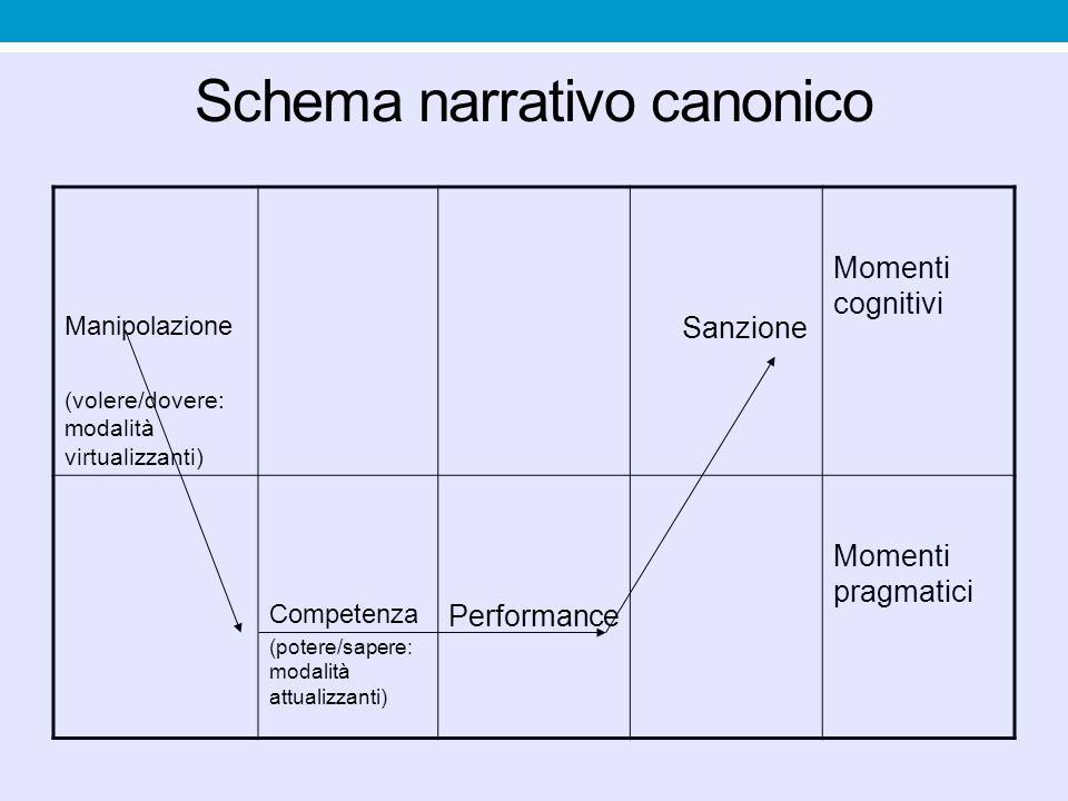 Schema narrativo canonico Manipolazione (volere/dovere: modalità virtualizzanti) Sanzione Momenti cognitivi Competenza (potere/sapere: modalità attual