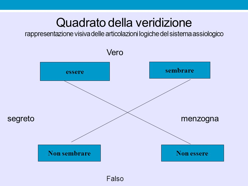 Quadrato della veridizione rappresentazione visiva delle articolazioni logiche del sistema assiologico Vero segretomenzogna Falso essere sembrare Non
