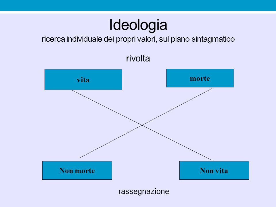 Ideologia ricerca individuale dei propri valori, sul piano sintagmatico rivolta rassegnazione vita morte Non morteNon vita