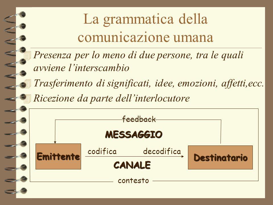 La grammatica della comunicazione umana 4 Presenza per lo meno di due persone, tra le quali avviene l'interscambio 4 Trasferimento di significati, ide