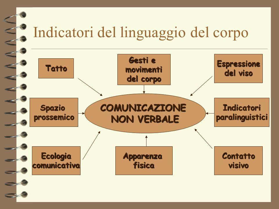 Indicatori del linguaggio del corpo COMUNICAZIONE NON VERBALE Tatto Spazioprossemico EcologiacomunicativaApparenzafisicaContattovisivo Indicatoriparal
