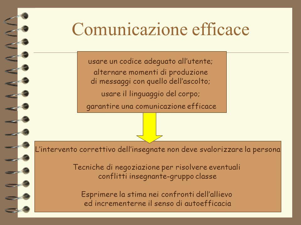Comunicazione efficace usare un codice adeguato all'utente; alternare momenti di produzione di messaggi con quello dell'ascolto; usare il linguaggio d