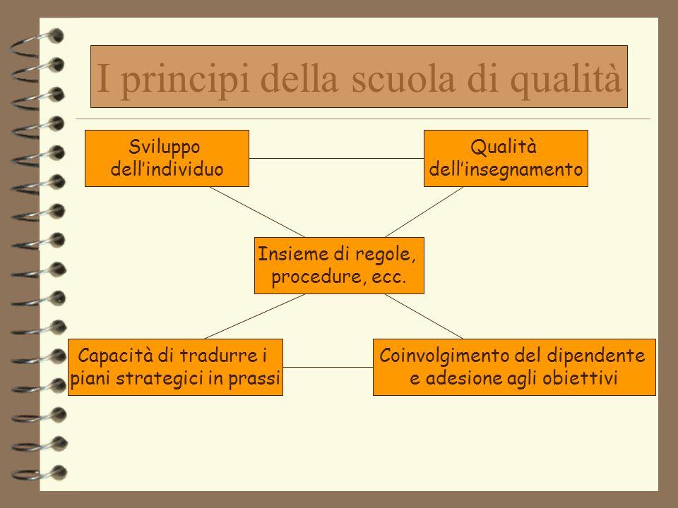 I principi di qualità Prodotto CommittmentLeadership Organizzazione Processo Coinvolgimento del dipendente e adesione agli obiettivi Sviluppo dell'ind