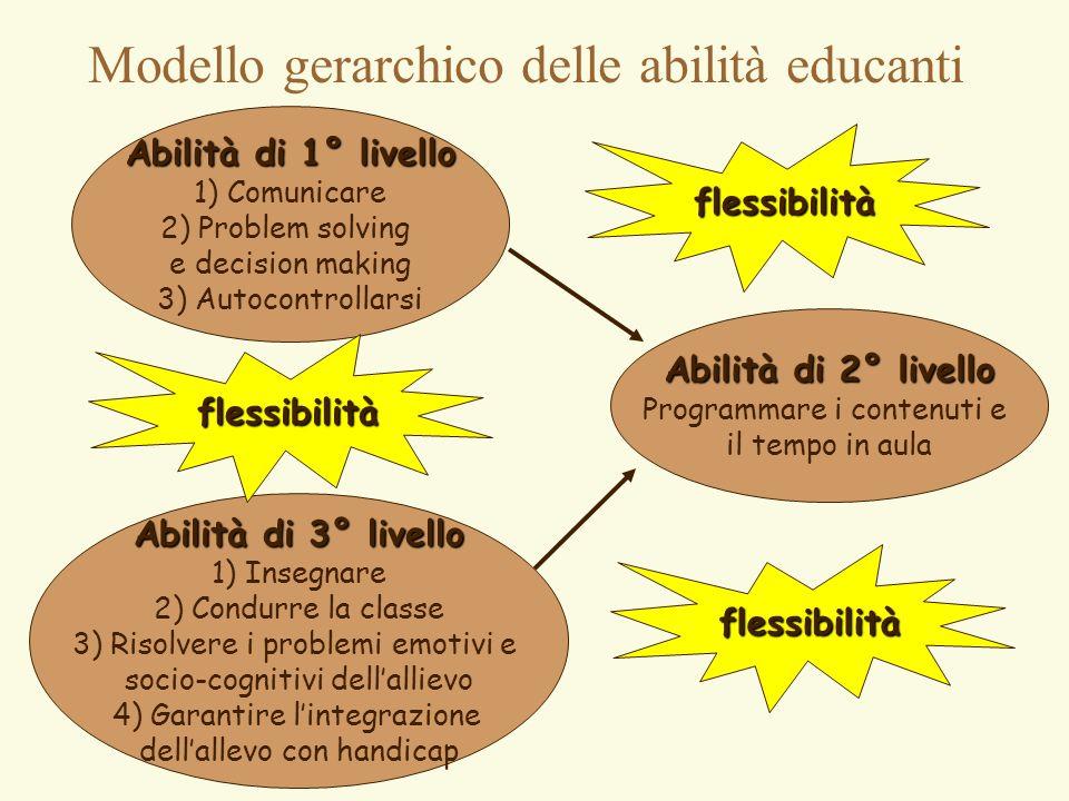 Modello gerarchico delle abilità educanti Abilità di 1° livello 1) Comunicare 2) Problem solving e decision making 3) Autocontrollarsi Abilità di 2° l