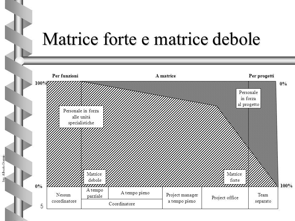 Ing. Alberto Dormio 5 Matrice forte e matrice debole Team separato Project office Project manager a tempo pieno Nessun coordinatore A tempo parziale A