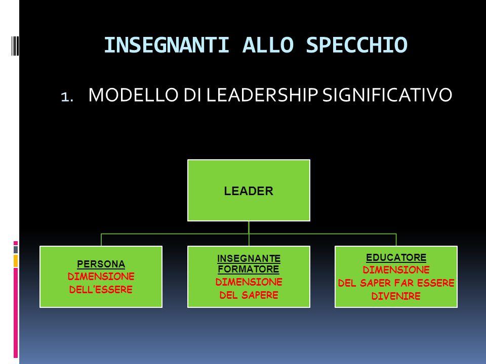 INSEGNANTI ALLO SPECCHIO 1. MODELLO DI LEADERSHIP SIGNIFICATIVO LEADER PERSONA DIMENSIONE DELL'ESSERE INSEGNANTE FORMATORE DIMENSIONE DEL SAPERE EDUCA