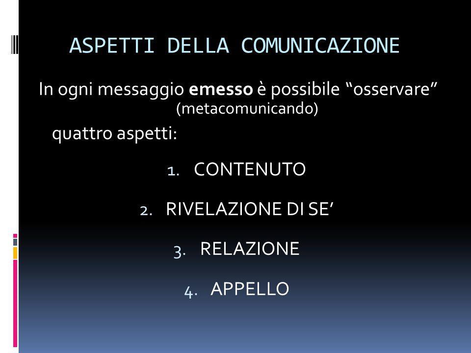 """ASPETTI DELLA COMUNICAZIONE In ogni messaggio emesso è possibile """"osservare"""" (metacomunicando) quattro aspetti: 1. CONTENUTO 2. RIVELAZIONE DI SE' 3."""