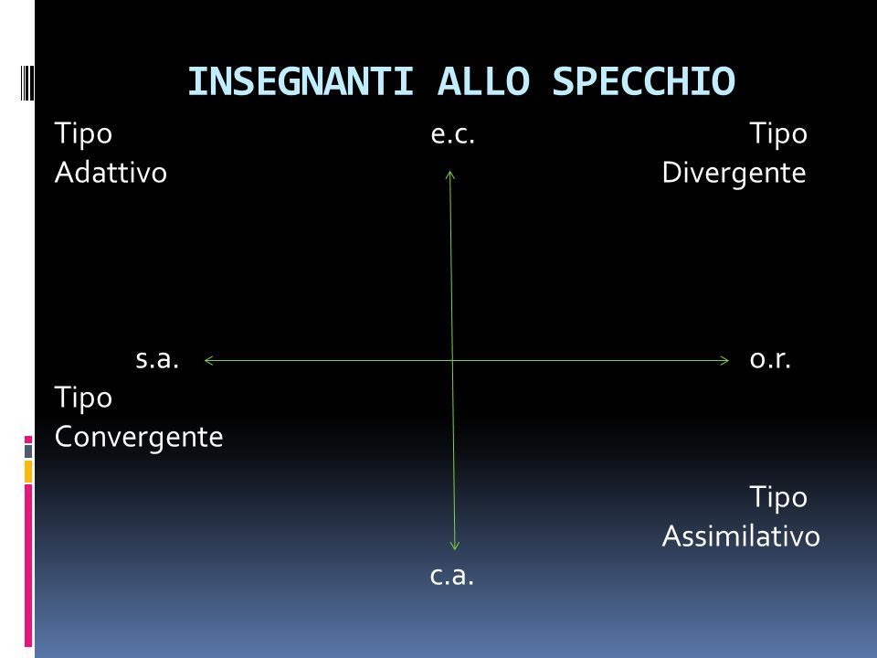 INSEGNANTI ALLO SPECCHIO Tipo e.c.Tipo AdattivoDivergente s.a.o.r. Tipo Convergente Tipo Assimilativo c.a.