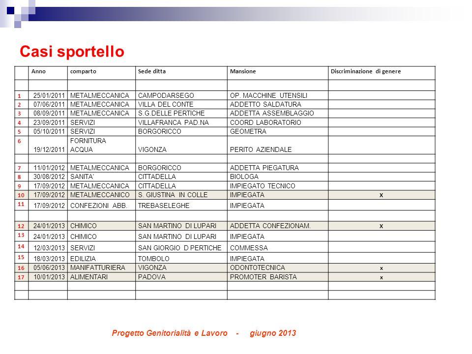 AnnocompartoSede dittaMansioneDiscriminazione di genere 1 25/01/2011METALMECCANICACAMPODARSEGOOP.