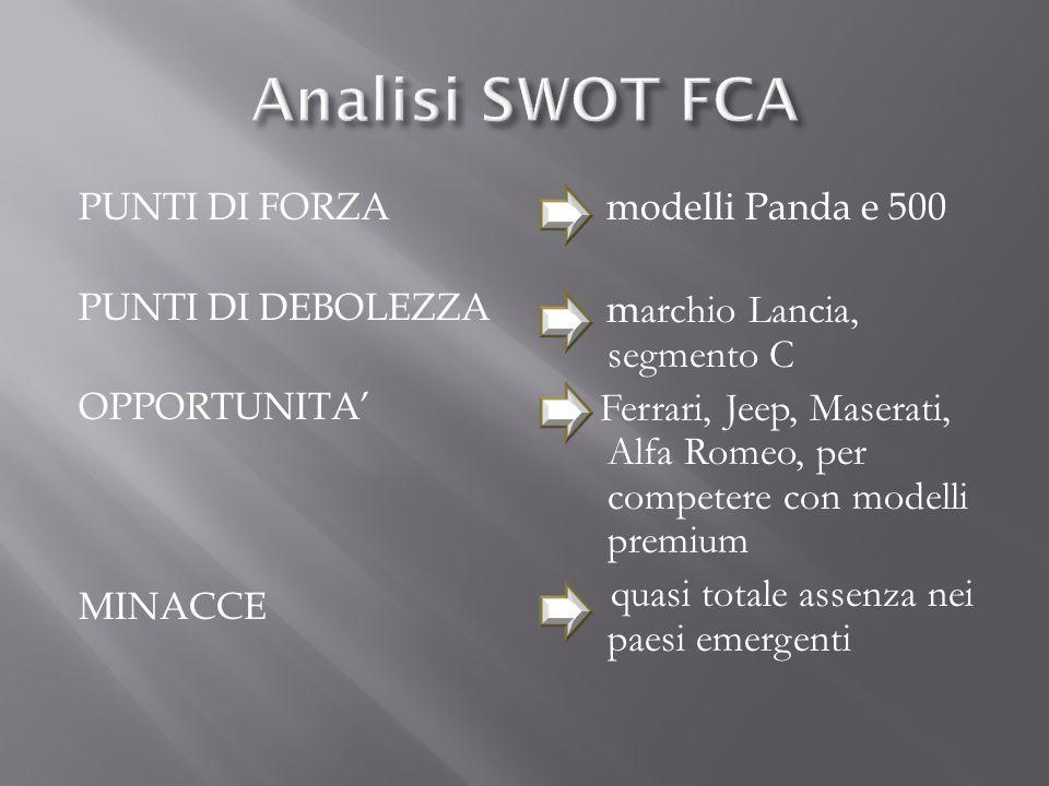PUNTI DI FORZA PUNTI DI DEBOLEZZA OPPORTUNITA' MINACCE modelli Panda e 500 m archio Lancia, segmento C Ferrari, Jeep, Maserati, Alfa Romeo, per compet