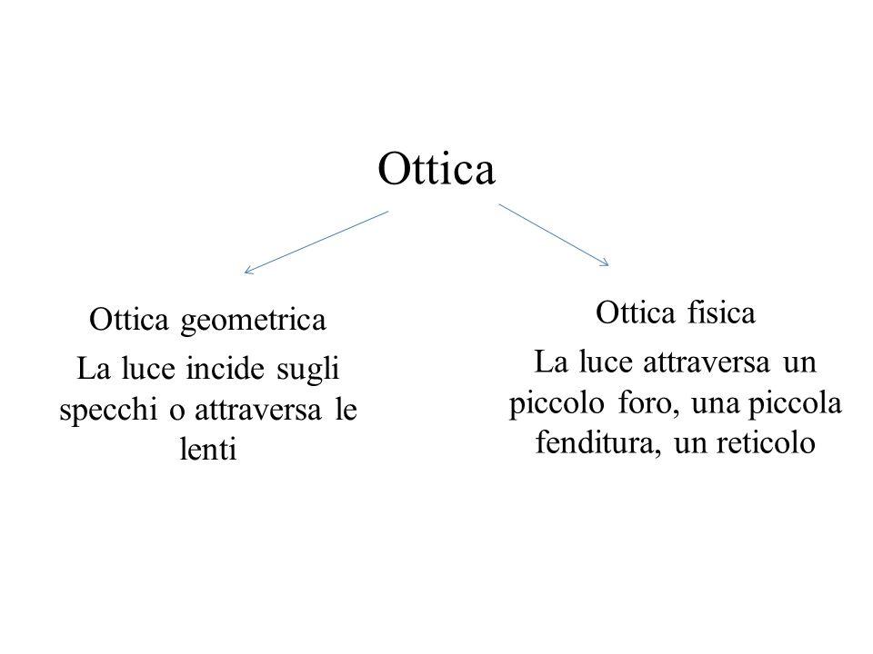 Ottica Ottica geometrica La luce incide sugli specchi o attraversa le lenti Ottica fisica La luce attraversa un piccolo foro, una piccola fenditura, u