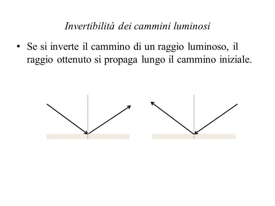 Invertibilità dei cammini luminosi Se si inverte il cammino di un raggio luminoso, il raggio ottenuto si propaga lungo il cammino iniziale.
